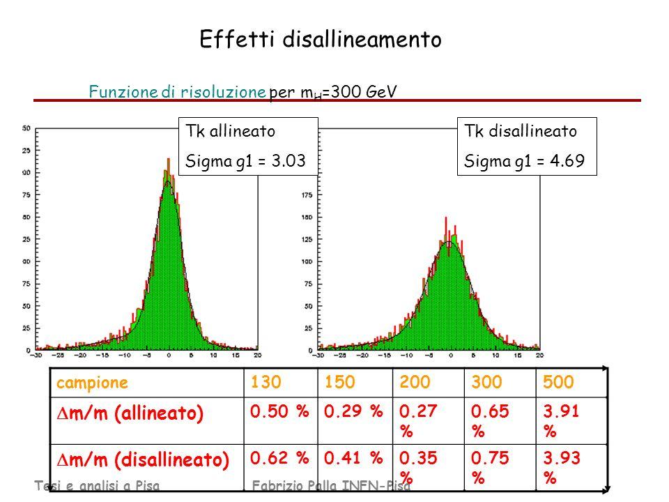 Tesi e analisi a PisaFabrizio Palla INFN-Pisa Effetti disallineamento Tk disallineato Sigma g1 = 4.69 Tk allineato Sigma g1 = 3.03 Funzione di risoluzione per m H =300 GeV campione130150200300500 m/m (allineato) 0.50 %0.29 %0.27 % 0.65 % 3.91 % m/m (disallineato) 0.62 %0.41 %0.35 % 0.75 % 3.93 %