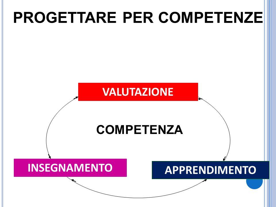 APPRENDIMENTO INSEGNAMENTO VALUTAZIONE PROGETTARE PER COMPETENZE COMPETENZA