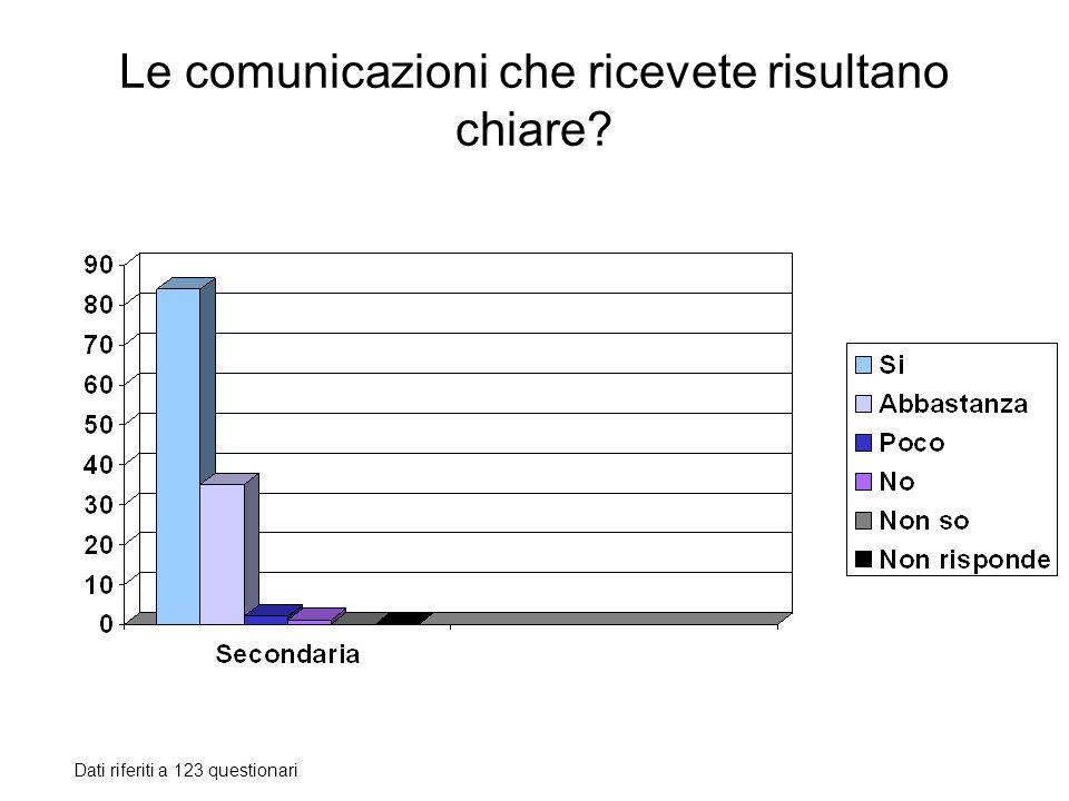 Le comunicazioni che ricevete risultano chiare? Dati riferiti a 123 questionari