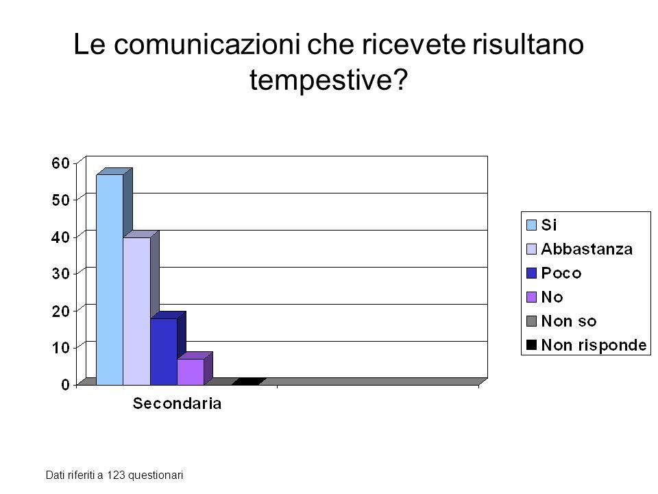 Le comunicazioni che ricevete risultano tempestive? Dati riferiti a 123 questionari