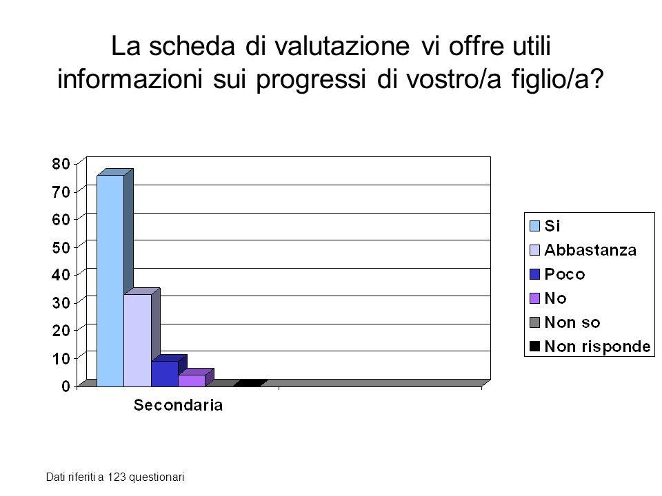 La scheda di valutazione vi offre utili informazioni sui progressi di vostro/a figlio/a? Dati riferiti a 123 questionari