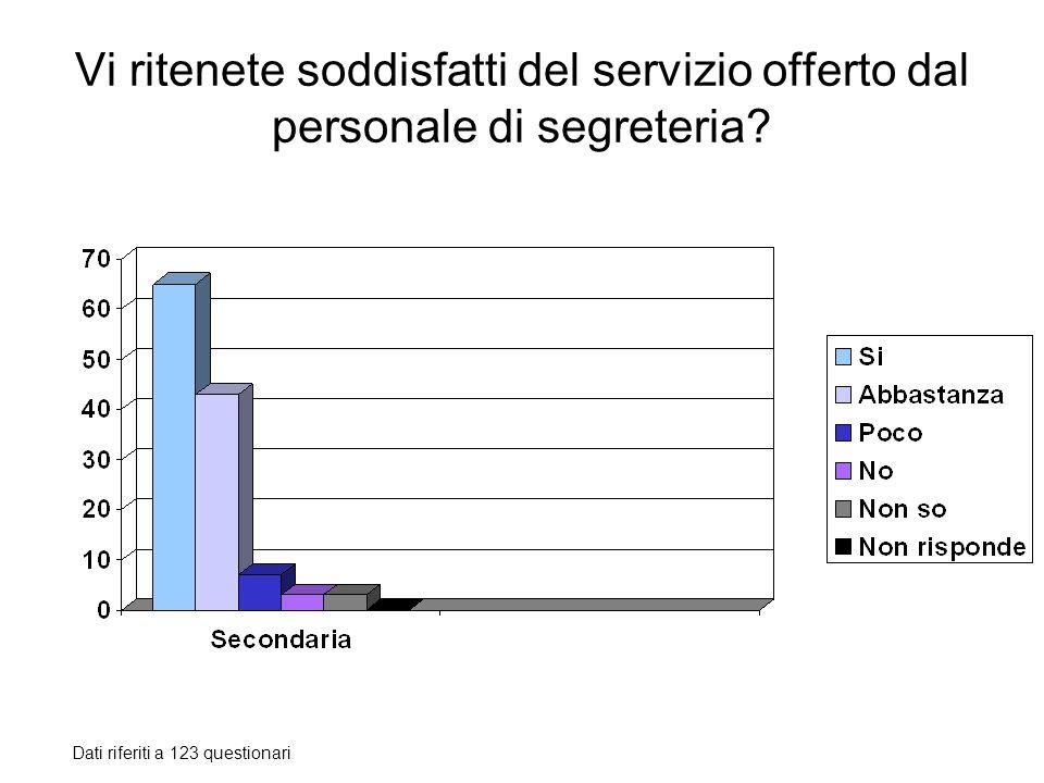 Vi ritenete soddisfatti del servizio offerto dal personale di segreteria? Dati riferiti a 123 questionari