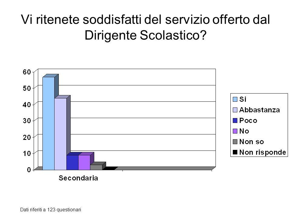 Vi ritenete soddisfatti del servizio offerto dal Dirigente Scolastico? Dati riferiti a 123 questionari