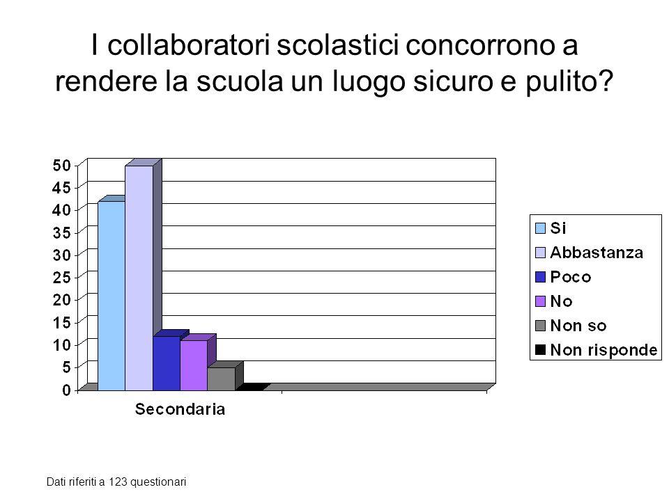 I collaboratori scolastici concorrono a rendere la scuola un luogo sicuro e pulito? Dati riferiti a 123 questionari