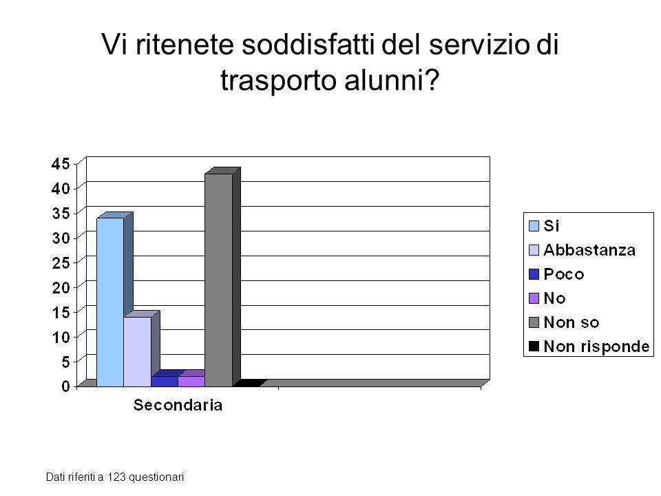 Vi ritenete soddisfatti del servizio di trasporto alunni? Dati riferiti a 123 questionari