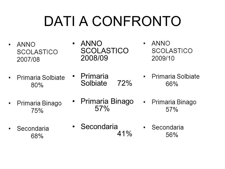 DATI A CONFRONTO ANNO SCOLASTICO 2007/08 Primaria Solbiate 80% Primaria Binago 75% Secondaria 68% ANNO SCOLASTICO 2008/09 Primaria Solbiate 72% Primar