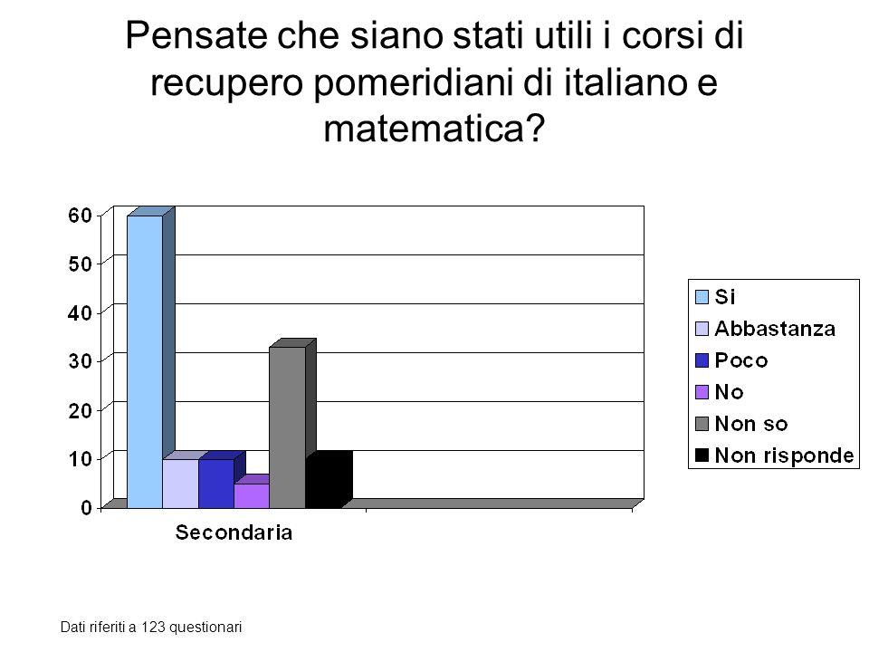 Pensate che siano stati utili i corsi di recupero pomeridiani di italiano e matematica? Dati riferiti a 123 questionari