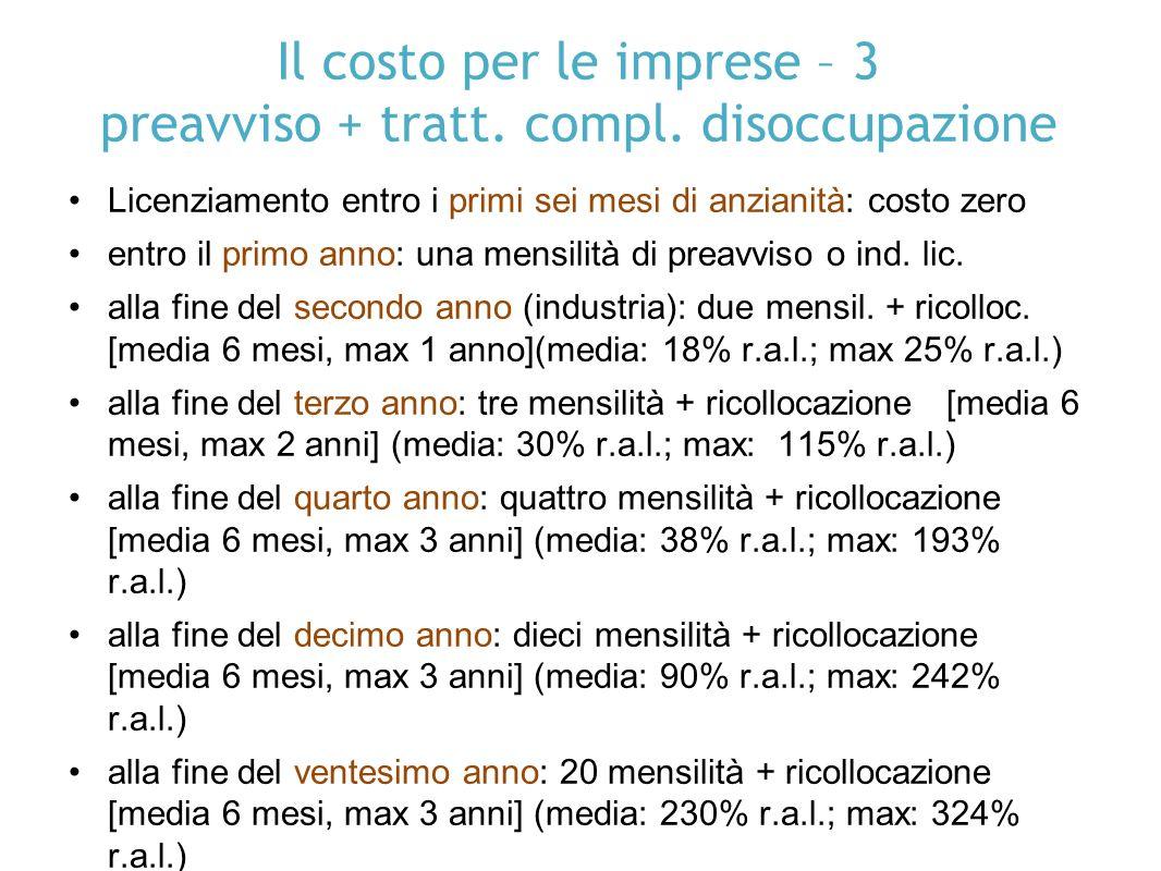 Il costo per le imprese – 3 preavviso + tratt. compl.