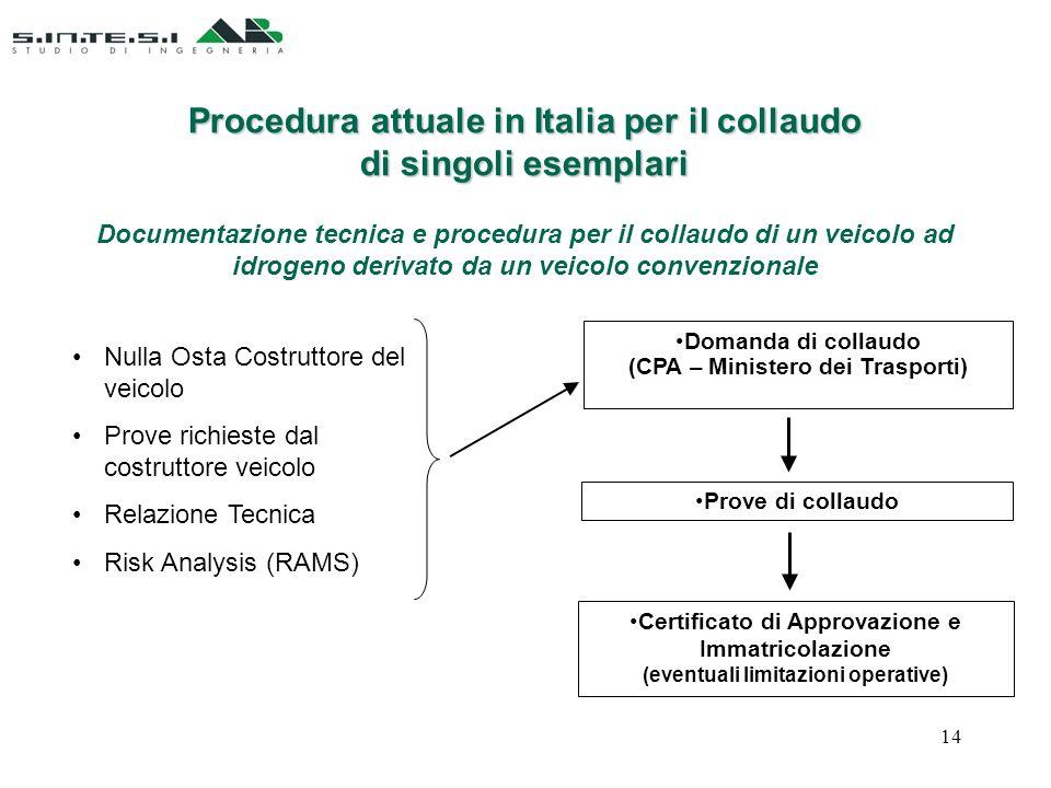 Nulla Osta Costruttore del veicolo Prove richieste dal costruttore veicolo Relazione Tecnica Risk Analysis (RAMS) Domanda di collaudo (CPA – Ministero