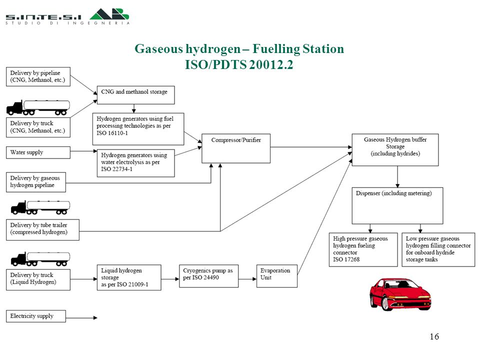 16 Gaseous hydrogen – Fuelling Station ISO/PDTS 20012.2