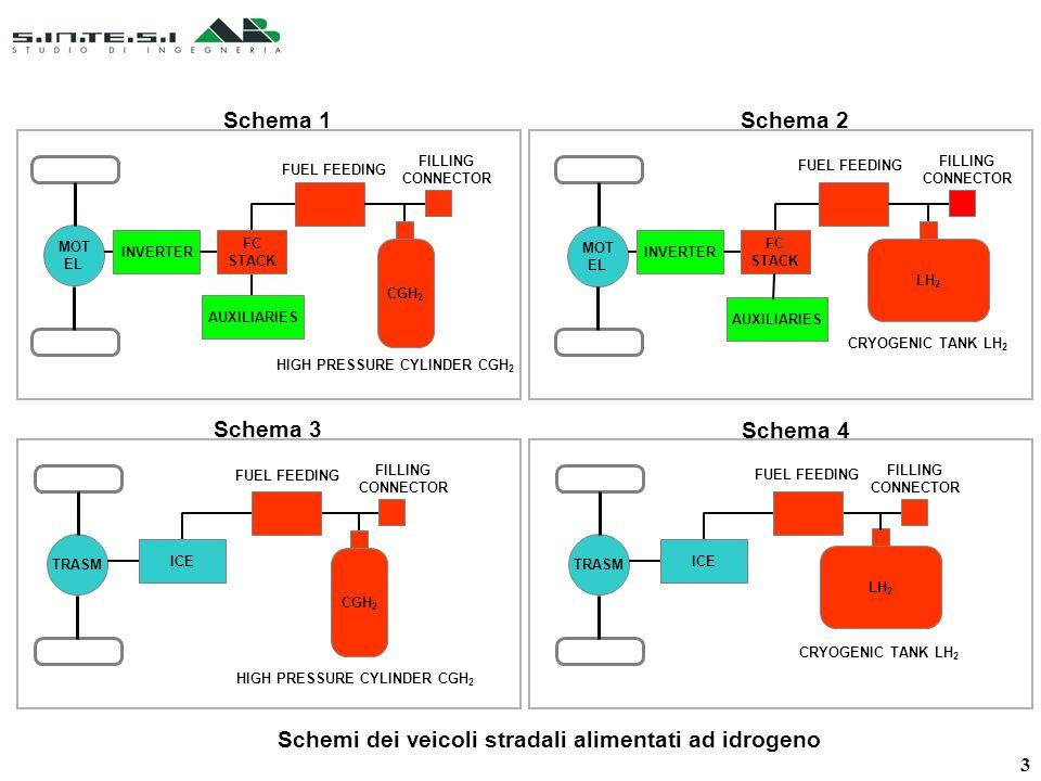Schema 1 MOT EL INVERTER AUXILIARIES CGH 2 FC STACK HIGH PRESSURE CYLINDER CGH 2 FUEL FEEDING FILLING CONNECTOR Schema 4 TRASM FILLING CONNECTOR ICE LH 2 CRYOGENIC TANK LH 2 FUEL FEEDING Schema 3 TRASM CGH 2 ICE FUEL FEEDING HIGH PRESSURE CYLINDER CGH 2 FILLING CONNECTOR Schema 2 MOT EL INVERTER LH 2 FC STACK CRYOGENIC TANK LH 2 FUEL FEEDING FILLING CONNECTOR AUXILIARIES Schemi dei veicoli stradali alimentati ad idrogeno 3