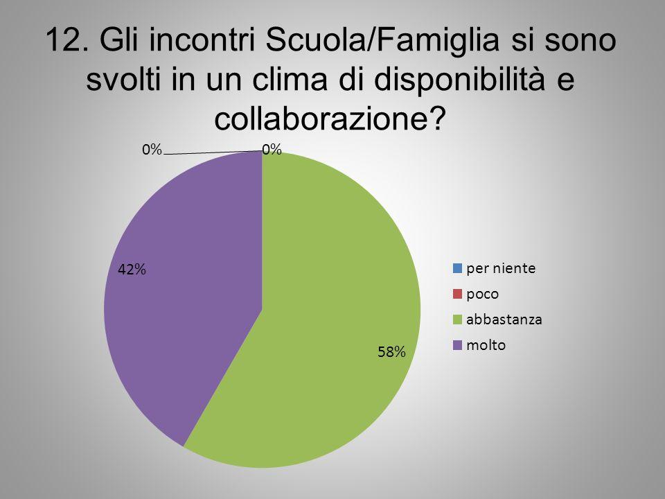 12. Gli incontri Scuola/Famiglia si sono svolti in un clima di disponibilità e collaborazione?