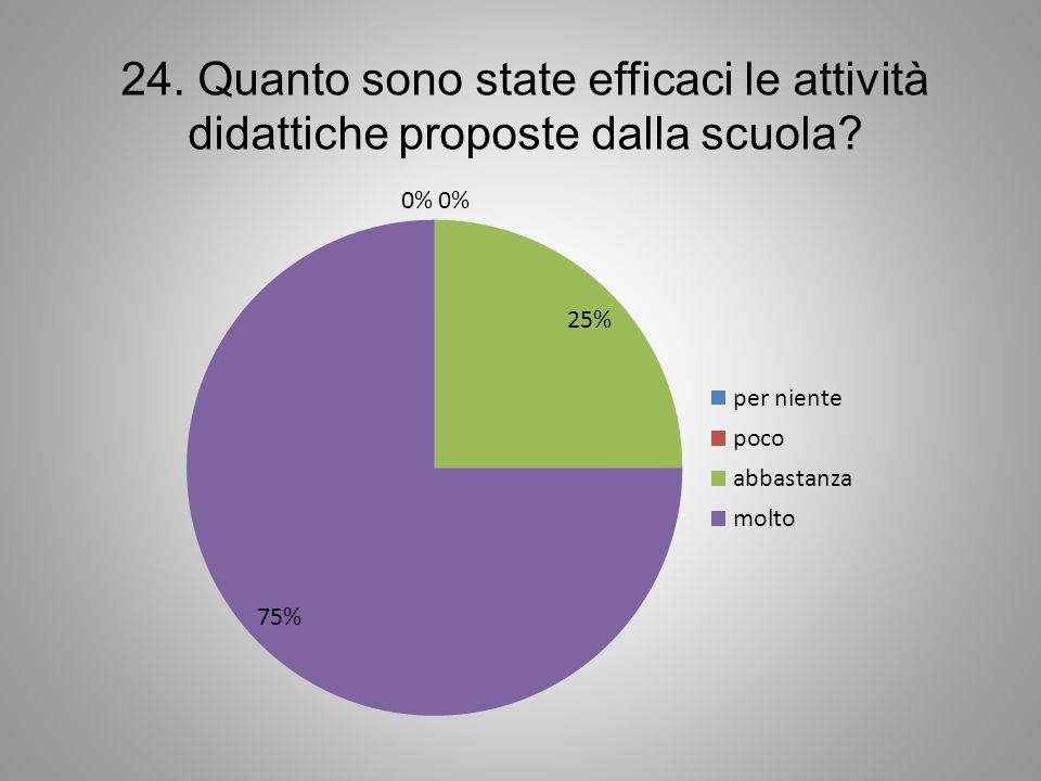 24. Quanto sono state efficaci le attività didattiche proposte dalla scuola?