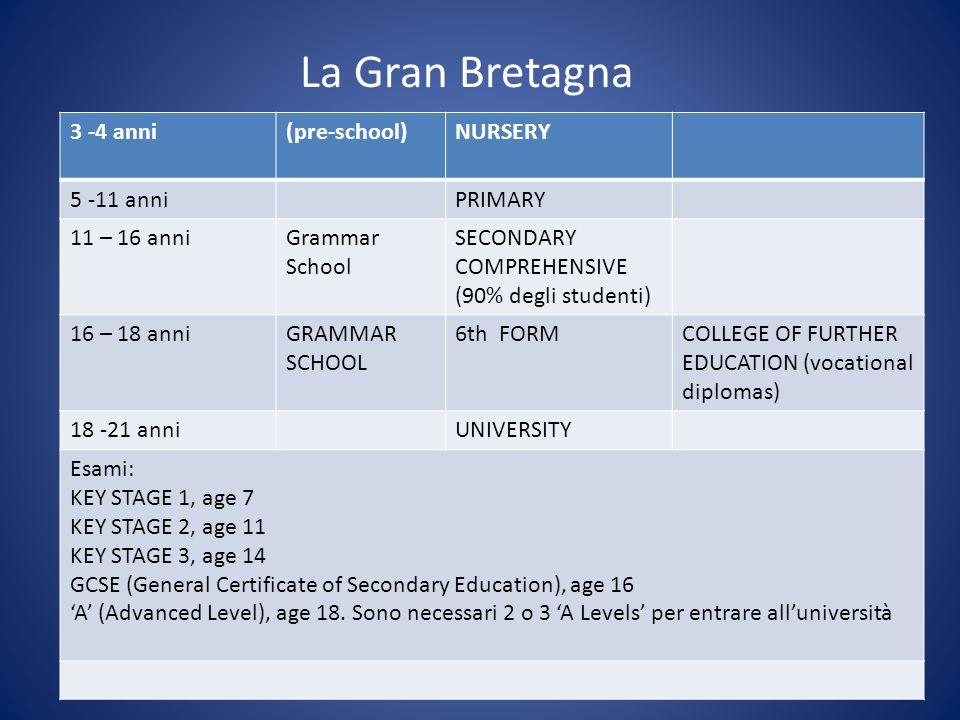 La Gran Bretagna 3 -4 anni(pre-school)NURSERY 5 -11 anniPRIMARY 11 – 16 anniGrammar School SECONDARY COMPREHENSIVE (90% degli studenti) 16 – 18 anniGR