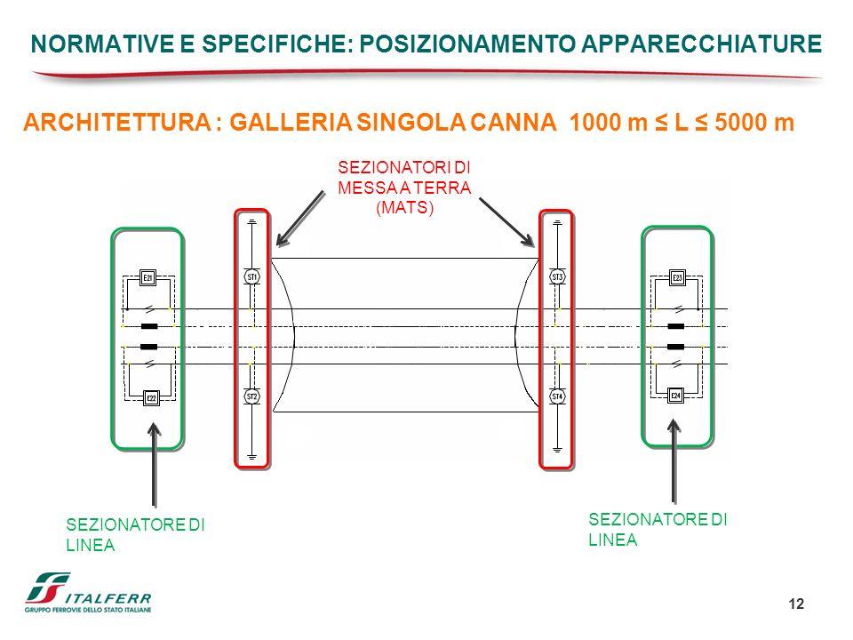 12 ARCHITETTURA : GALLERIA SINGOLA CANNA 1000 m L 5000 m SEZIONATORI DI MESSA A TERRA (MATS) SEZIONATORE DI LINEA NORMATIVE E SPECIFICHE: POSIZIONAMEN