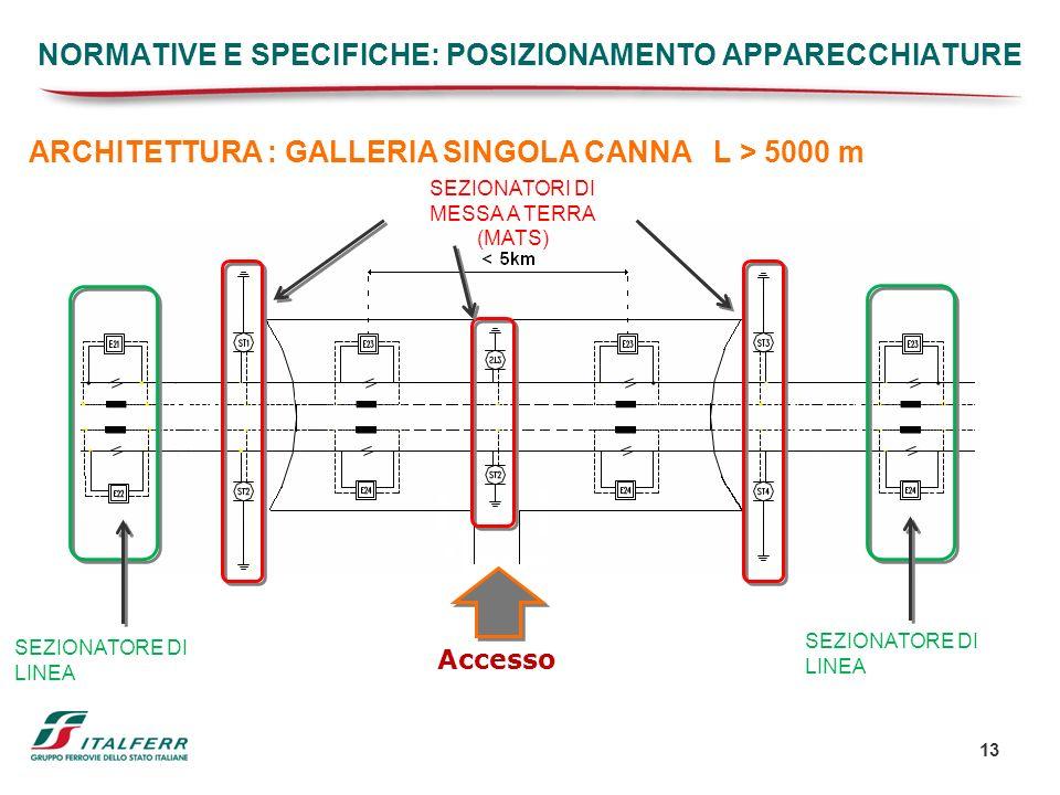 13 ARCHITETTURA : GALLERIA SINGOLA CANNA L > 5000 m Accesso SEZIONATORI DI MESSA A TERRA (MATS) SEZIONATORE DI LINEA NORMATIVE E SPECIFICHE: POSIZIONA