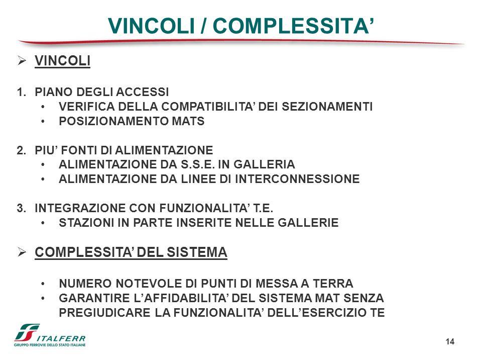 14 VINCOLI / COMPLESSITA VINCOLI 1.PIANO DEGLI ACCESSI VERIFICA DELLA COMPATIBILITA DEI SEZIONAMENTI POSIZIONAMENTO MATS 2.PIU FONTI DI ALIMENTAZIONE