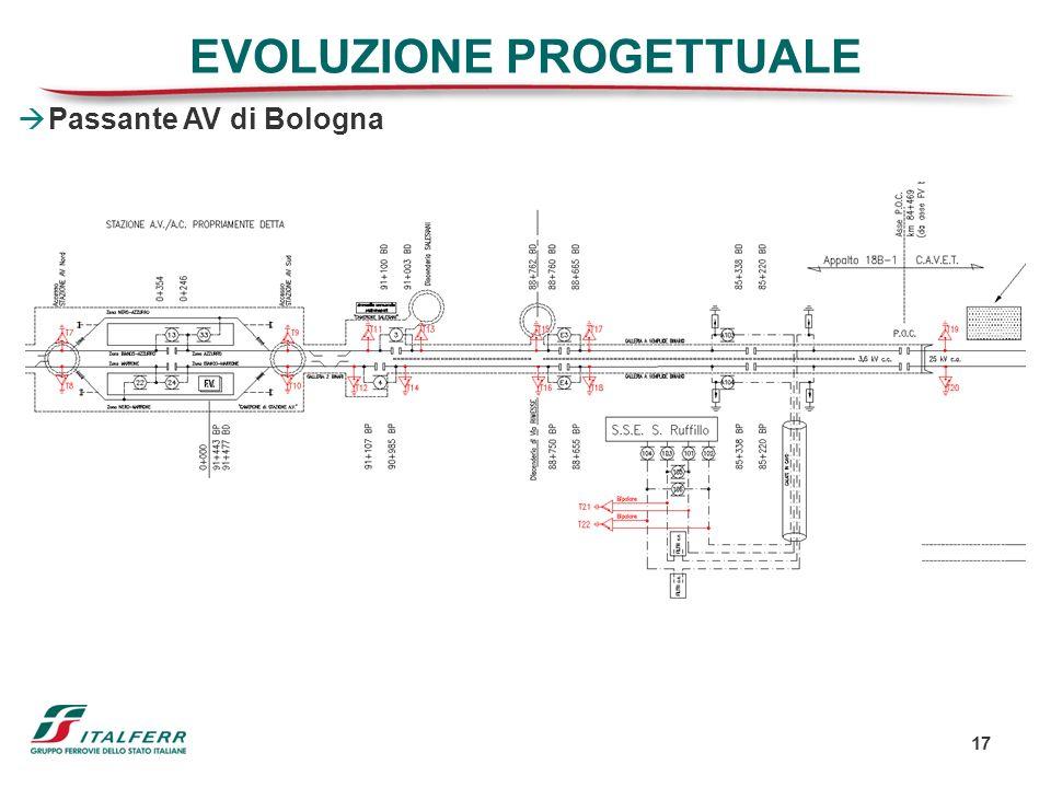 17 EVOLUZIONE PROGETTUALE Passante AV di Bologna