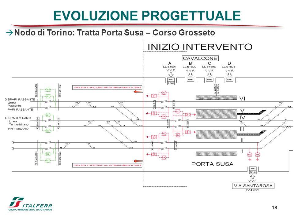 18 Nodo di Torino: Tratta Porta Susa – Corso Grosseto EVOLUZIONE PROGETTUALE