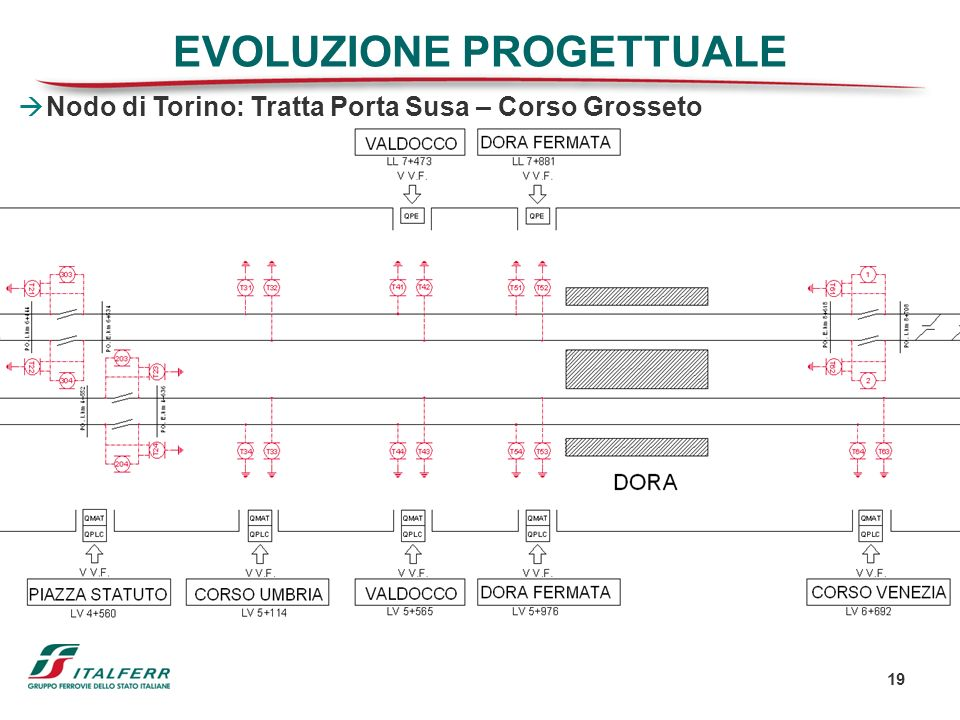 19 EVOLUZIONE PROGETTUALE Nodo di Torino: Tratta Porta Susa – Corso Grosseto