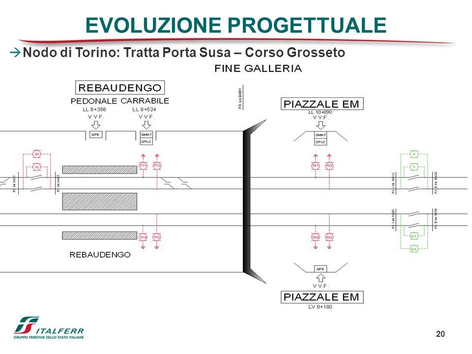 20 EVOLUZIONE PROGETTUALE Nodo di Torino: Tratta Porta Susa – Corso Grosseto