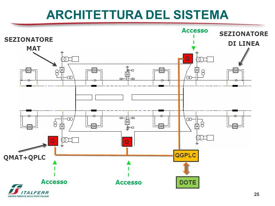 25 ARCHITETTURA DEL SISTEMA SEZIONATORE DI LINEA SEZIONATORE MAT QMAT+QPLC Q Q Q Accesso DOTE QGPLC