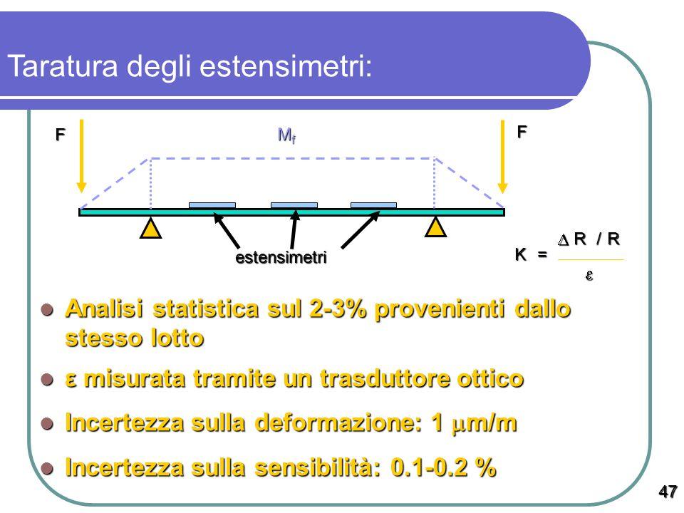 Analisi statistica sul 2-3% provenienti dallo stesso lotto Analisi statistica sul 2-3% provenienti dallo stesso lotto ε misurata tramite un trasduttor