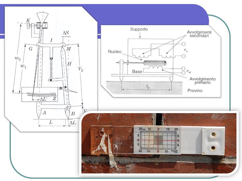 Utilizzi comuni Gli estensimetri vengono utilizzati da soli per prove sperimentali diagnostica monitoraggio Solitamente sono molto utilizzati come trasduttore primario nella realizzazione di un ulteriore traduttore Struttura elastica Estensimetri Forza Pressione Spostamento Accelerazione deformazione