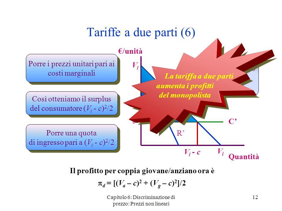 Capitolo 6: Discriminazione di prezzo: Prezzi non lineari 12 Tariffe a due parti (6) /unità Quantità ViVi ViVi R C c Porre i prezzi unitari pari ai co