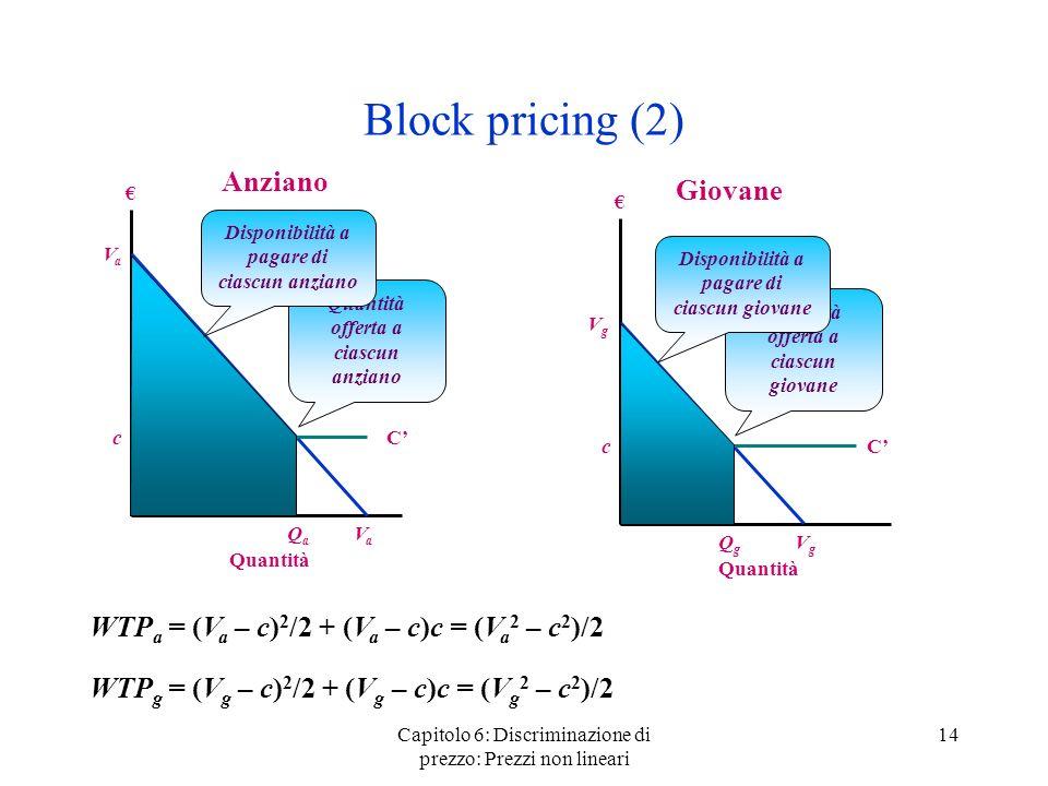 Capitolo 6: Discriminazione di prezzo: Prezzi non lineari 14 Block pricing (2) Anziano Quantità VaVa VaVa Giovane Quantità VgVg VgVg C C c c Quantità