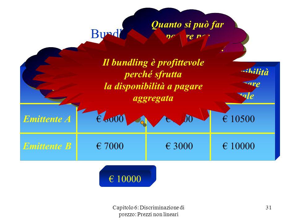 Capitolo 6: Discriminazione di prezzo: Prezzi non lineari 31 Bundling: un esempio Emittente A Emittente B Disponibilità a pagare per Casablanca Dispon