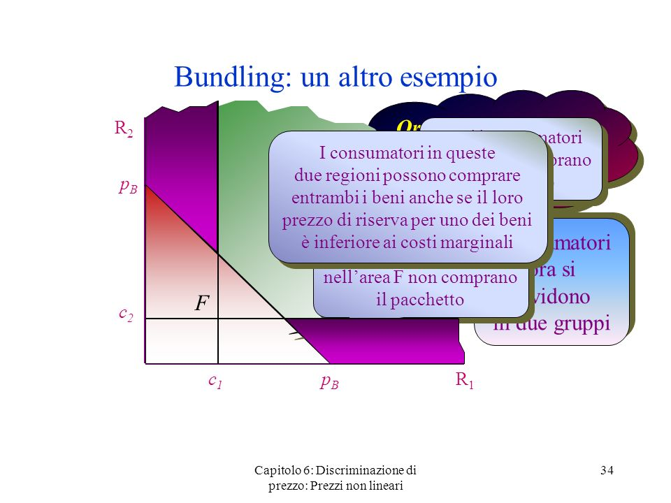 Capitolo 6: Discriminazione di prezzo: Prezzi non lineari 34 Bundling: un altro esempio R2R2 R1R1 c1c1 c2c2 Ora considerate il bundling puro ad un pre
