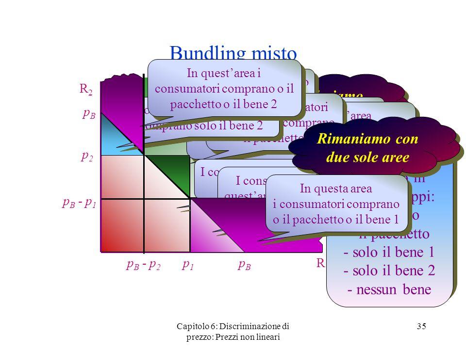 Capitolo 6: Discriminazione di prezzo: Prezzi non lineari 35 Bundling misto R2R2 R1R1 p1p1 p2p2 Ora consideriamo il bundling misto pBpB pBpB Il bene 1