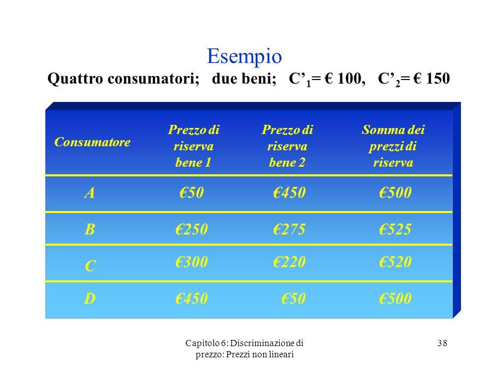 Capitolo 6: Discriminazione di prezzo: Prezzi non lineari 38 Esempio Quattro consumatori; due beni; C 1 = 100, C 2 = 150 Consumatore Prezzo di riserva