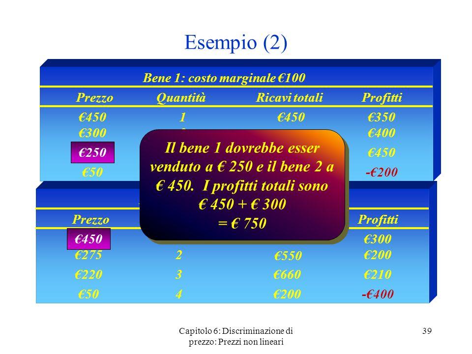 Capitolo 6: Discriminazione di prezzo: Prezzi non lineari 39 Esempio (2) Considerate prezzi di monopolio Bene 1: costo marginale 100 PrezzoQuantitàRic