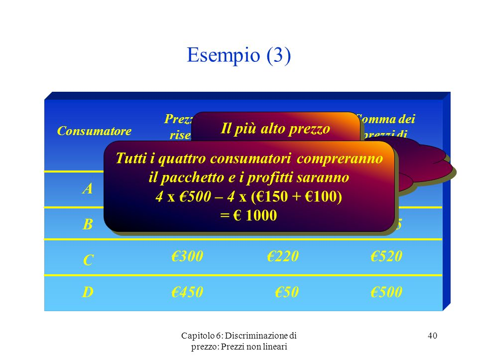 Capitolo 6: Discriminazione di prezzo: Prezzi non lineari 40 Esempio (3) Consumatore Prezzo di riserva bene 1 Prezzo di riserva bene 2 Somma dei prezz
