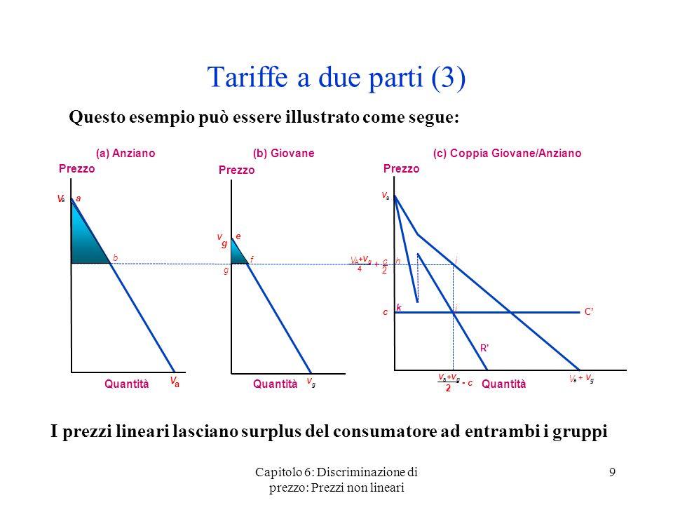 Capitolo 6: Discriminazione di prezzo: Prezzi non lineari 9 Tariffe a due parti (3) Questo esempio può essere illustrato come segue: Prezzo Quantità V