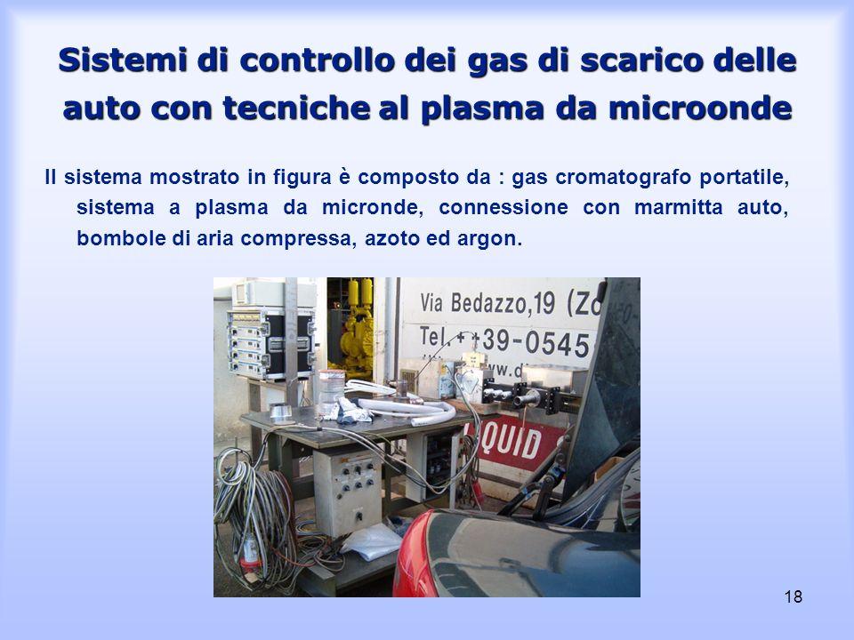 18 Sistemi di controllo dei gas di scarico delle auto con tecniche al plasma da microonde Il sistema mostrato in figura è composto da : gas cromatogra