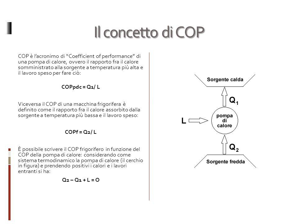 Il concetto di COP COP è lacronimo di Coefficient of performance di una pompa di calore, ovvero il rapporto fra il calore somministrato alla sorgente a temperatura più alta e il lavoro speso per fare ciò: COPpdc = Q1/ L Viceversa il COP di una macchina frigorifera è definito come il rapporto fra il calore assorbito dalla sorgente a temperatura più bassa e il lavoro speso: COPf = Q2/ L È possibile scrivere il COP frigorifero in funzione del COP della pompa di calore: considerando come sistema termodinamico la pompa di calore (il cerchio in figura) e prendendo positivi i calori e i lavori entranti si ha: Q2 – Q1 + L = O