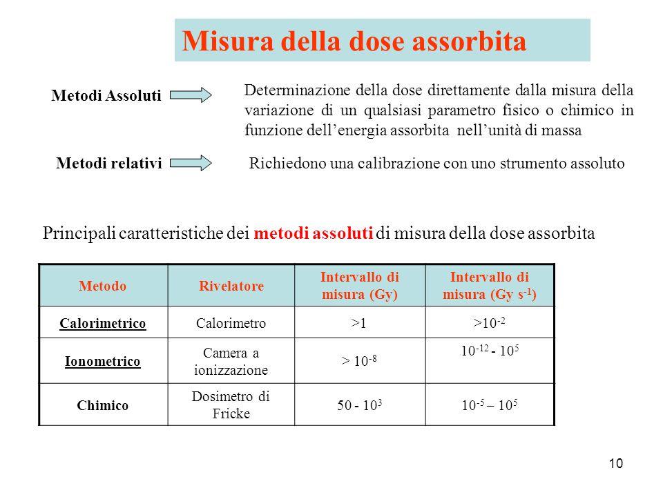 10 Misura della dose assorbita MetodoRivelatore Intervallo di misura (Gy) Intervallo di misura (Gy s -1 ) CalorimetricoCalorimetro>1>10 -2 Ionometrico