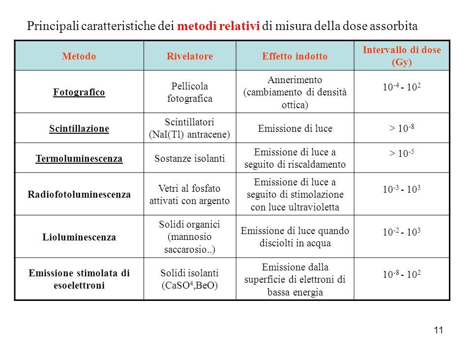 11 MetodoRivelatoreEffetto indotto Intervallo di dose (Gy) Fotografico Pellicola fotografica Annerimento (cambiamento di densità ottica) 10 -4 - 10 2
