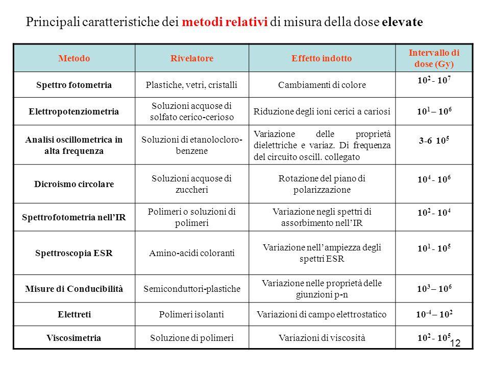 12 MetodoRivelatoreEffetto indotto Intervallo di dose (Gy) Spettro fotometriaPlastiche, vetri, cristalliCambiamenti di colore 10 2 - 10 7 Elettropoten