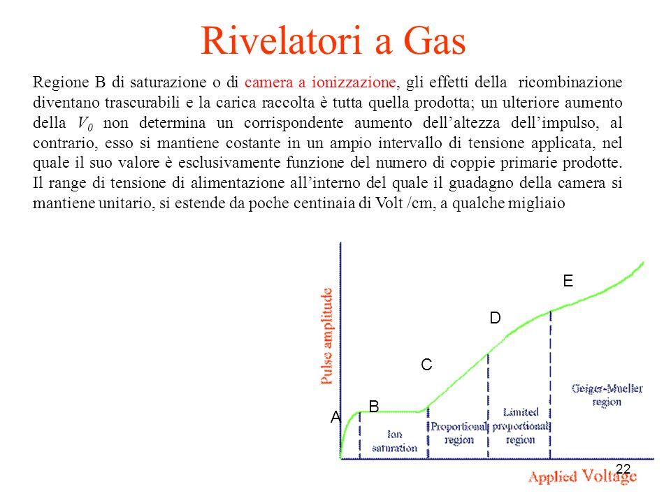 22 A B C D E Regione B di saturazione o di camera a ionizzazione, gli effetti della ricombinazione diventano trascurabili e la carica raccolta è tutta