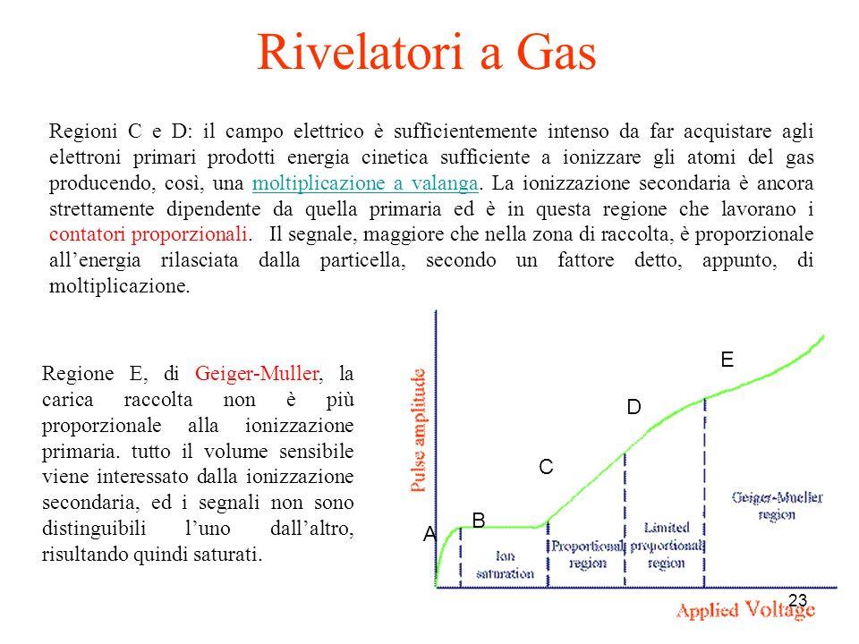 23 Regioni C e D: il campo elettrico è sufficientemente intenso da far acquistare agli elettroni primari prodotti energia cinetica sufficiente a ioniz