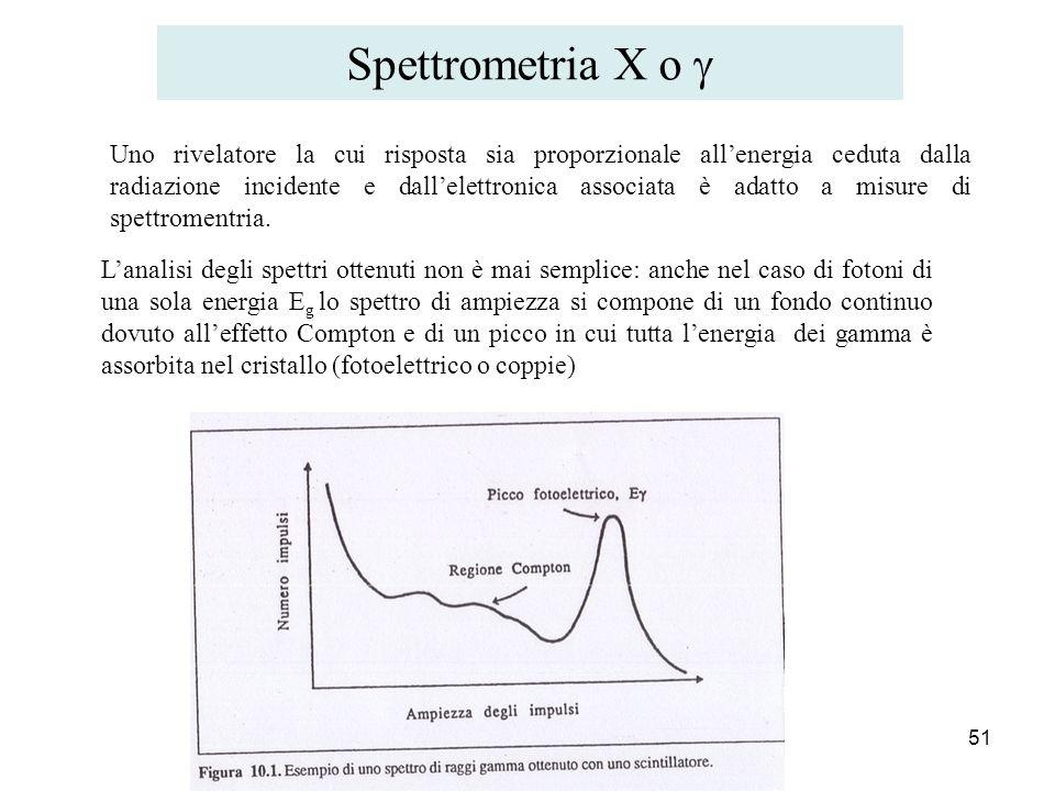 Spettrometria X o 51 Lanalisi degli spettri ottenuti non è mai semplice: anche nel caso di fotoni di una sola energia E g lo spettro di ampiezza si co