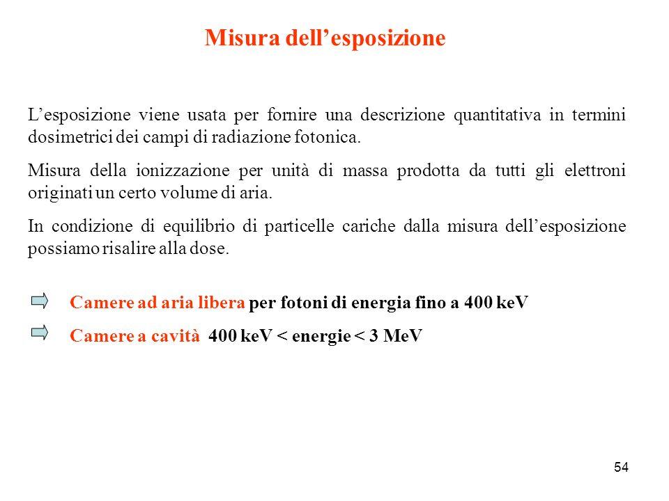 54 Misura dellesposizione Camere ad aria libera per fotoni di energia fino a 400 keV Camere a cavità 400 keV < energie < 3 MeV Lesposizione viene usat