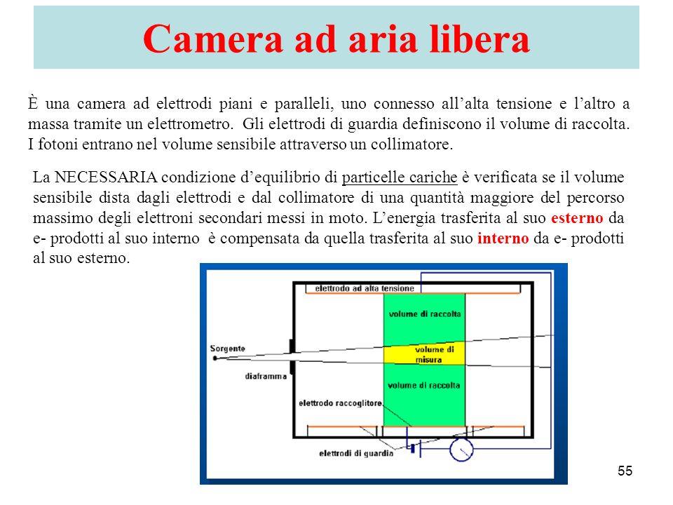 Camera ad aria libera 55 È una camera ad elettrodi piani e paralleli, uno connesso allalta tensione e laltro a massa tramite un elettrometro. Gli elet