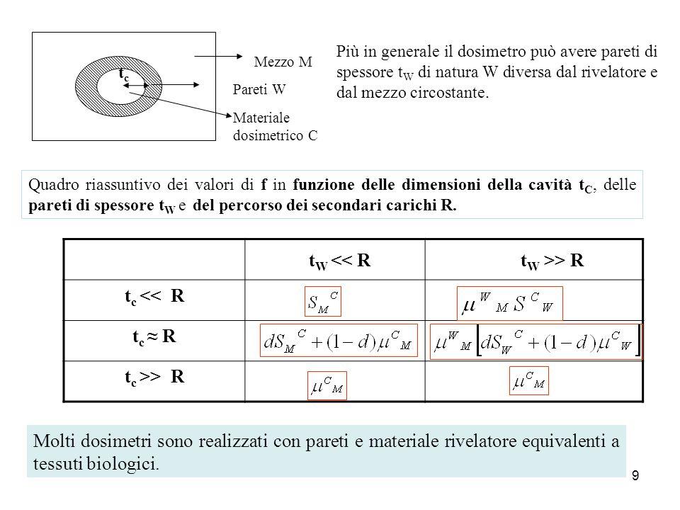 9 Pareti W Mezzo M Materiale dosimetrico C t W << R t W >> R t c << R t c R t c >> R Più in generale il dosimetro può avere pareti di spessore t W di