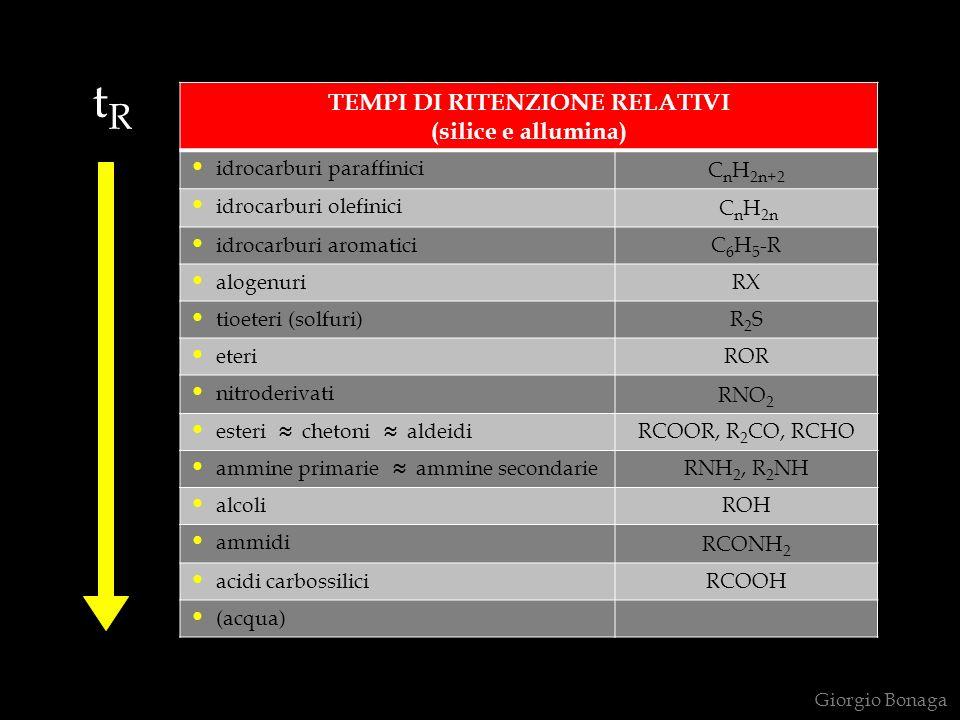 tRtR TEMPI DI RITENZIONE RELATIVI (silice e allumina) idrocarburi paraffinici C n H 2n+2 idrocarburi olefinici C n H 2n idrocarburi aromaticiC 6 H 5 -