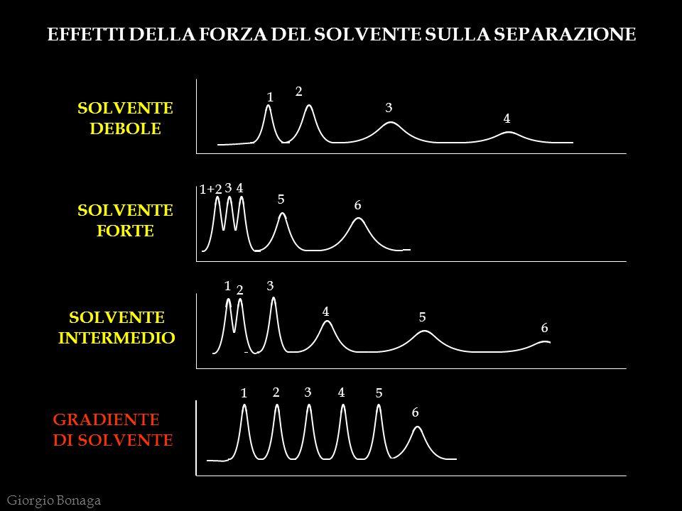 GRADIENTE DI SOLVENTE SOLVENTE INTERMEDIO SOLVENTE FORTE SOLVENTE DEBOLE 1 1 1 1+2 2 2 2 3 3 3 3 4 4 4 4 5 5 5 6 6 6 EFFETTI DELLA FORZA DEL SOLVENTE